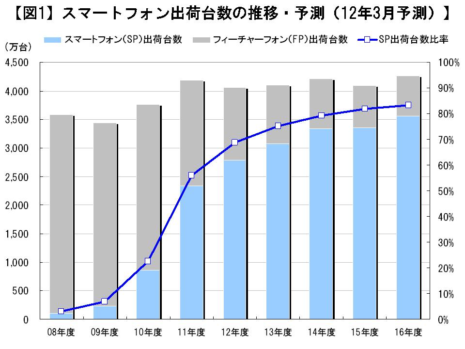 スマートフォン出荷台数の推移・予測